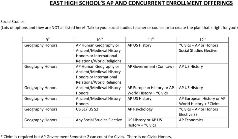 Relations/World Religions AP Government (Con Law) *Civics + AP or Social Studies Elective AP US History Geography Ancient/Medieval History AP European History or AP AP US History World History +