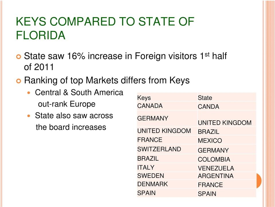 across the board increases Keys State CANADA CANDA GERMANY UNITED KINGDOM UNITED KINGDOM BRAZIL