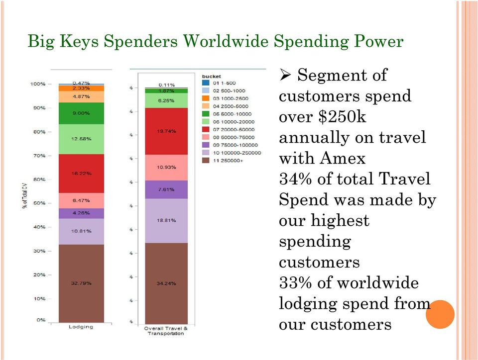 34% of total Travel Spend was made by our highest