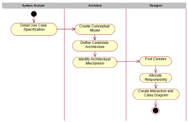 Figure 1. Early Elaboration Phase Process Activity Diagram UML allows us to document, visualize and specify system and guide the developers to implement the solution.