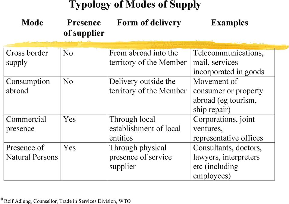 presence of service supplier Telecommunications, mail, services incorporated in goods Movement of consumer or property abroad (eg tourism, ship repair) Corporations,