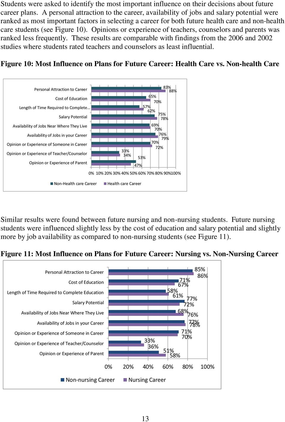 (see Figure 10). Opinions or experience of teachers, counselors and parents was ranked less frequently.