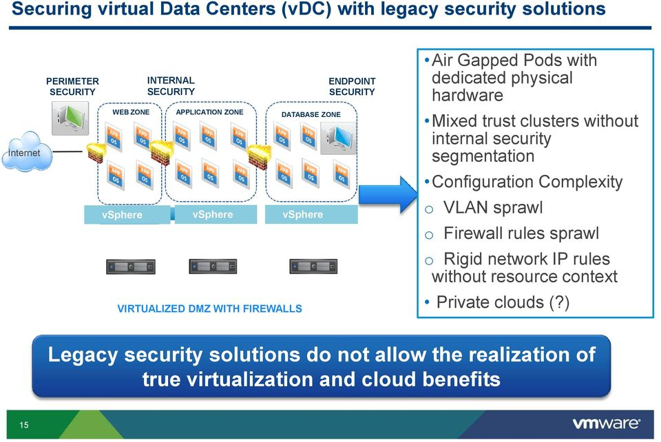 Configuration Complexity vsphere vsphere vsphere o VLAN sprawl VIRTUALIZED DMZ WITH FIREWALLS o Firewall rules sprawl o Rigid network IP