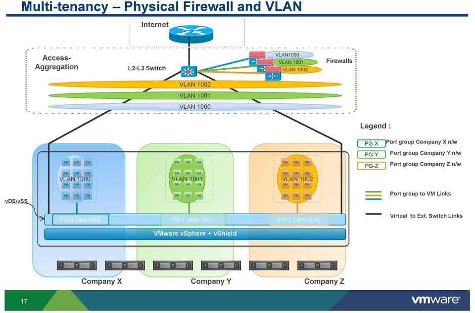 n/w Port group Company Z n/w VLAN 1000 VLAN 1001 VLAN 1002 vds/vss Port group to VM Links PG-X (vlan1000) PG-Y