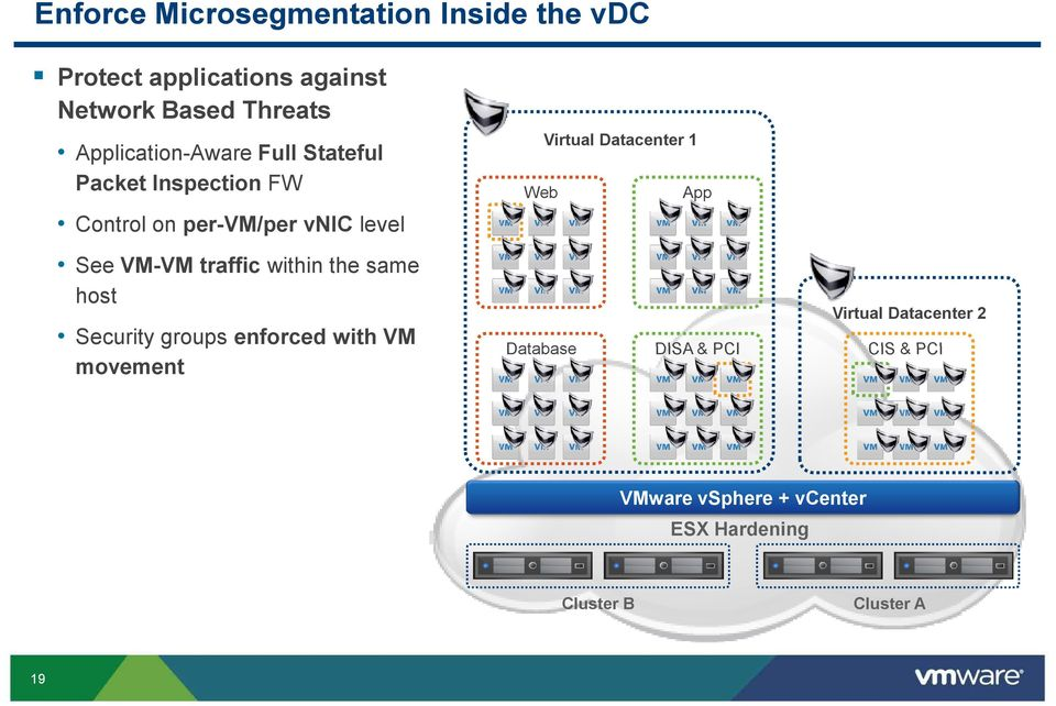 Datacenter 1 App See VM-VM traffic within the same host Security groups enforced with VM movement