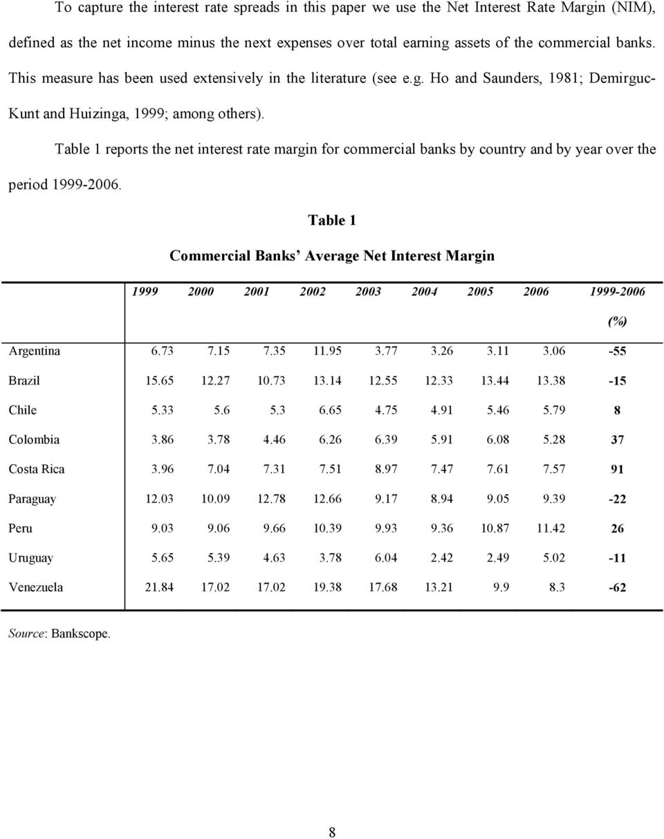 Table 1 reports the net nterest rate margn for commercal banks by country and by year over the perod 1999-2006.