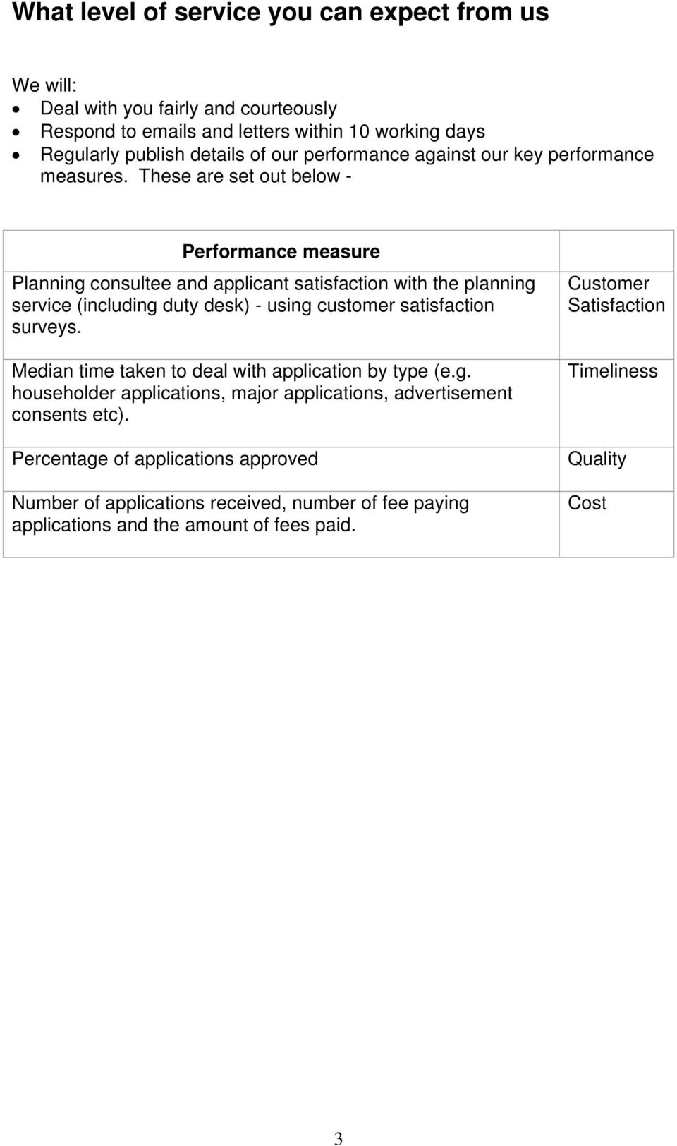 These are set out below - Performance measure Planning consultee and applicant satisfaction with the planning service (including duty desk) - using customer satisfaction surveys.