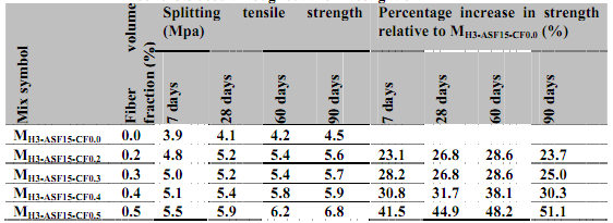 TABLE I SPLITTING TENSILE STRENGTH FOR CARBON FIBER REINFORCED CONCRETE. [5] Figure 1: Effects of Fibres Content on Compressive Stress-Strain Curve of FRC.