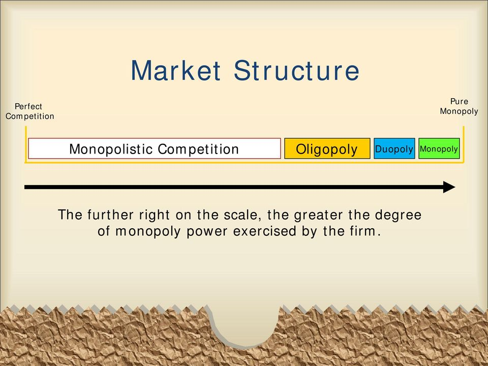 Duopoly Monopoly The further right on the scale,