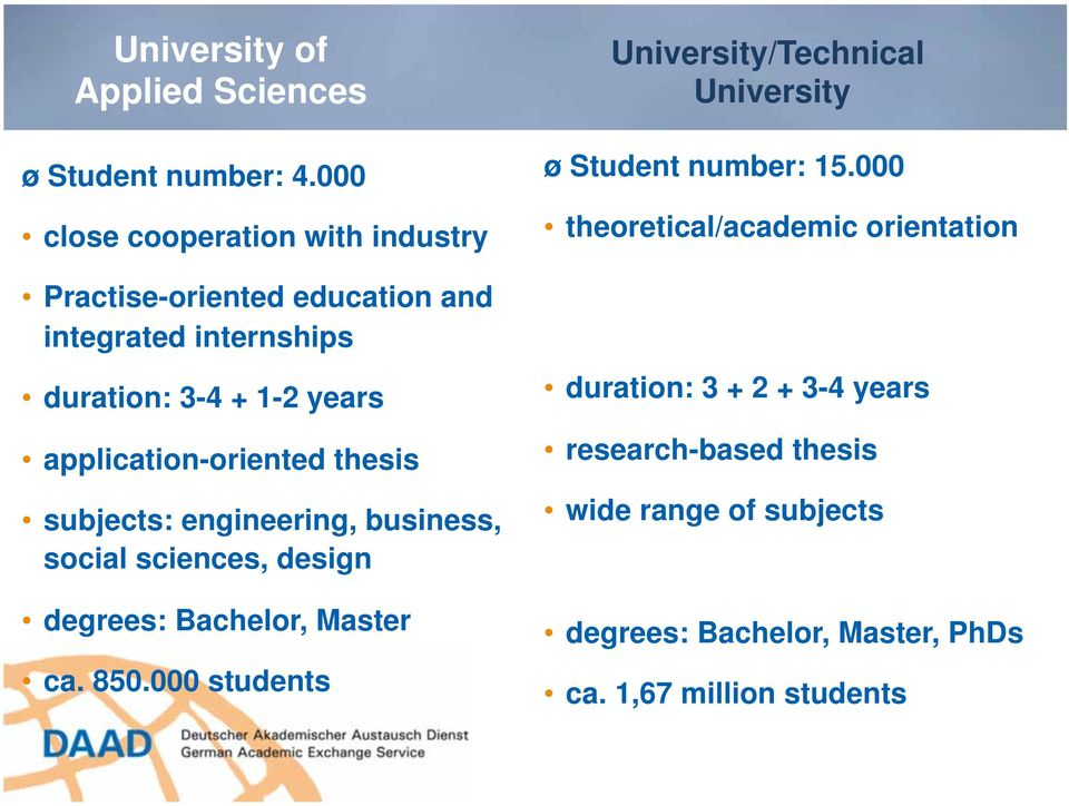 application-oriented thesis subjects: engineering, business, social sciences, design degrees: Bachelor, Master ca. 850.