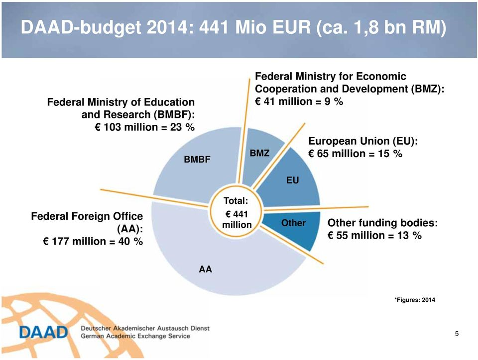Ministry for Economic Cooperation and Development (BMZ): 41 million = 9 % BMZ European Union