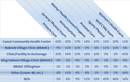 Access to care was ranked as the second most important health issue of the Bristol Bay Borough.