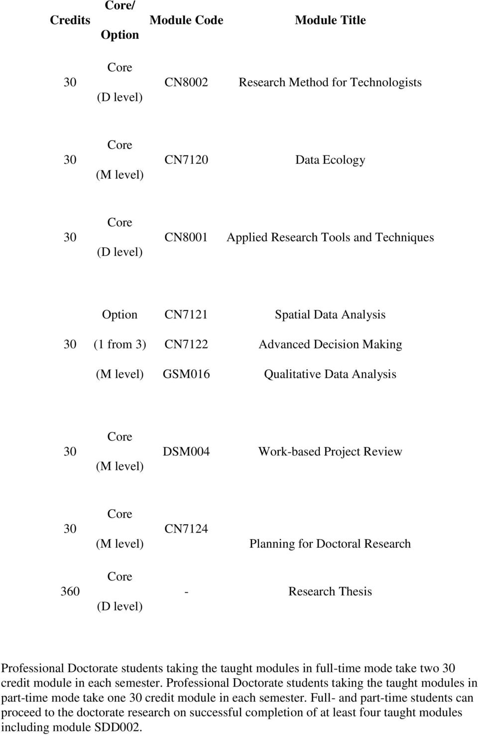 Research 360 Core (D level) - Research Thesis Professional Doctorate students taking the taught modules in full-time mode take two 30 credit module in each semester.