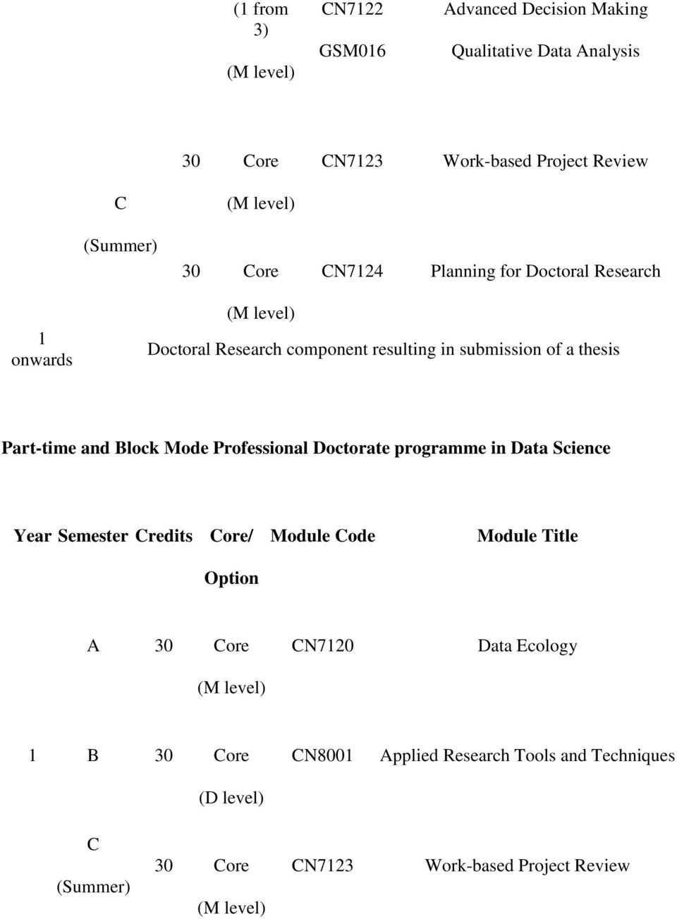 and Block Mode Professional Doctorate programme in Data Science Year Semester Credits Core/ Option Module Code Module