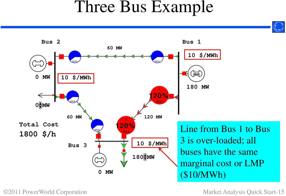 10 $/MWh 180 MW 0 MW Line from Bus 1 to Bus 3 is over-loaded; all buses