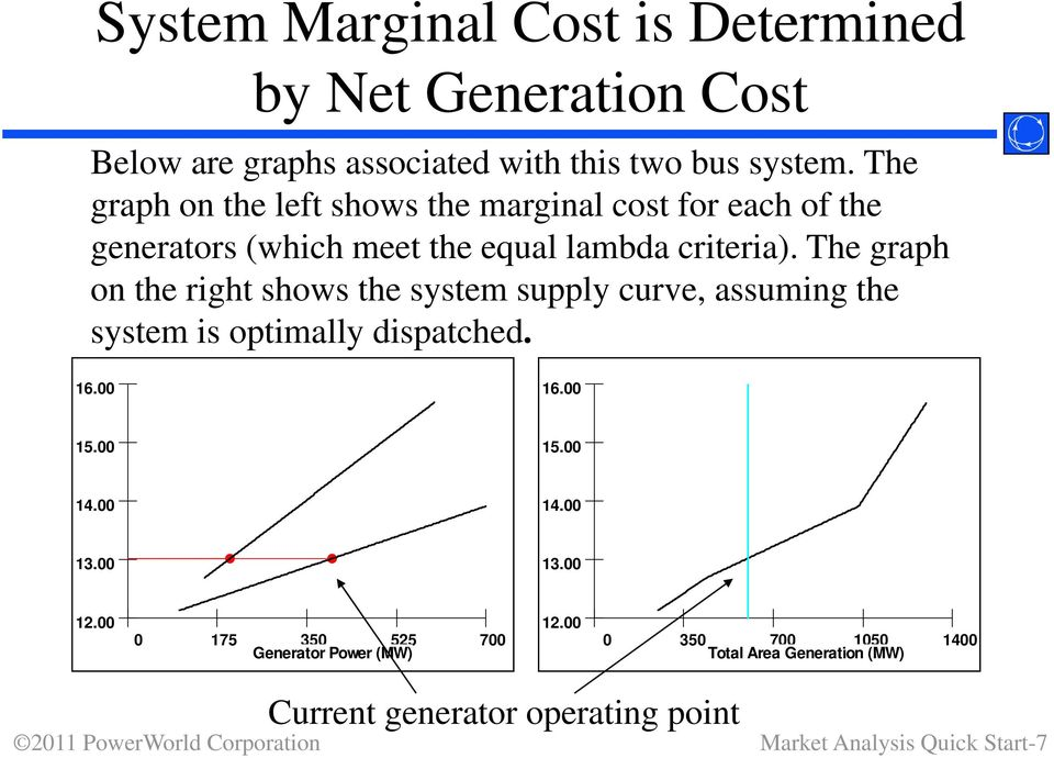 The graph on the right shows the system supply curve, assuming the system is optimally dispatched. 16.00 16.00 15.00 15.00 14.00 14.00 13.