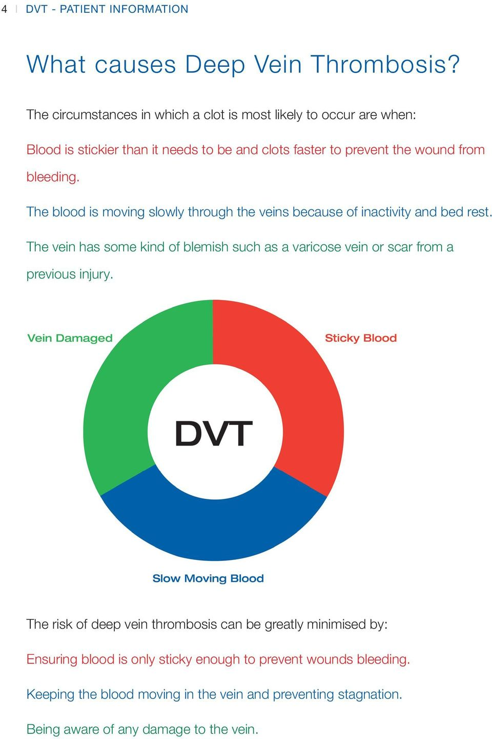 bleeding. The blood is moving slowly through the veins because of inactivity and bed rest.
