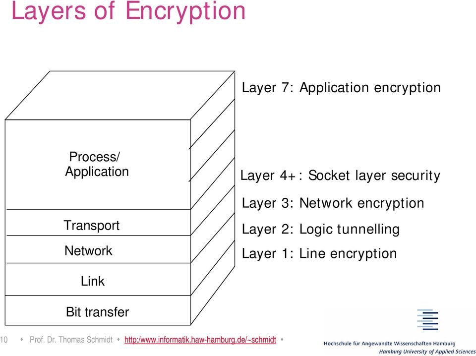 encryption Layer 2: Logic tunnelling Layer 1: Line encryption Link Bit
