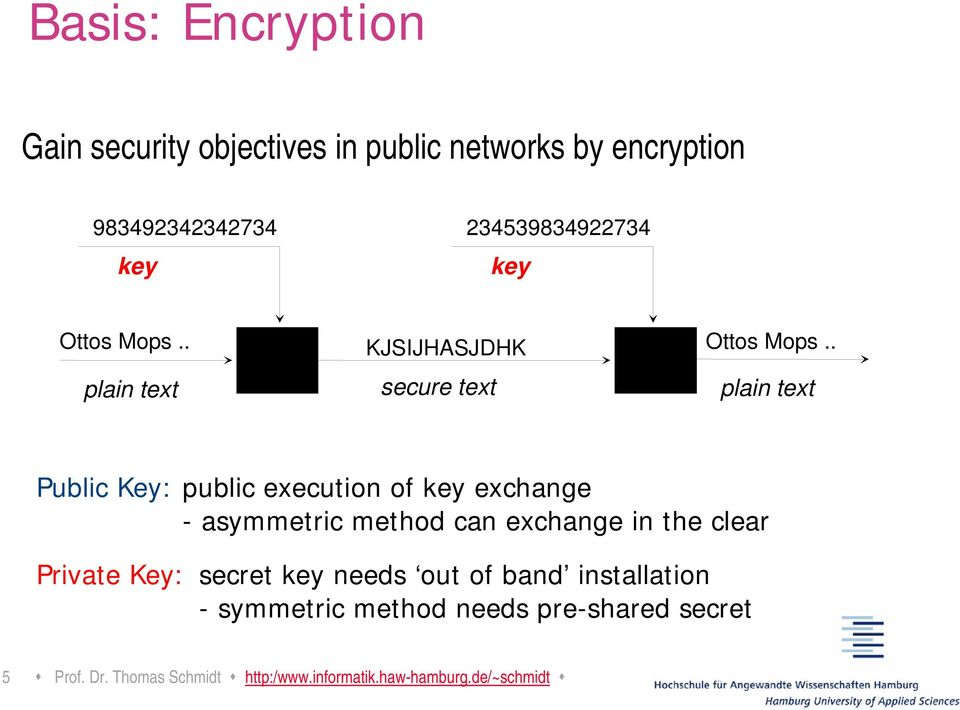 . plain text secure text plain text Public Key: public execution of key exchange - asymmetric method can