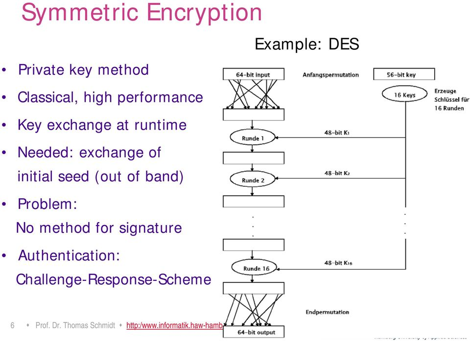 of band) Problem: No method for signature Authentication:
