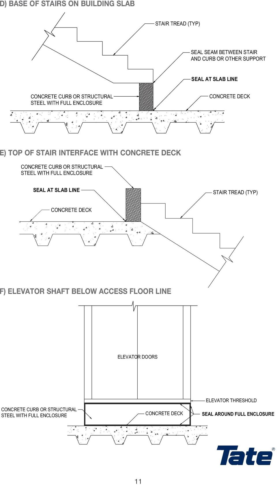 FULL ENCLOSURE SEAL AT SLAB LINE STAIR TREAD (TYP) F) ELEVATOR SHAFT TOP OF BELOW STAIR INTERFACE ACCESS WITH CONCRETE FLOOR
