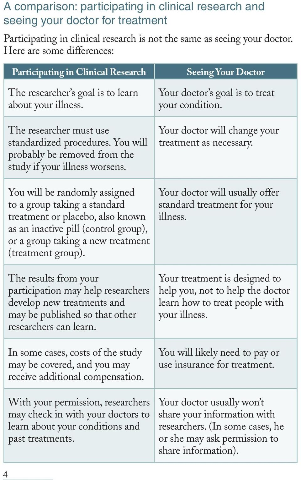 You will probably be removed from the study if your illness worsens.