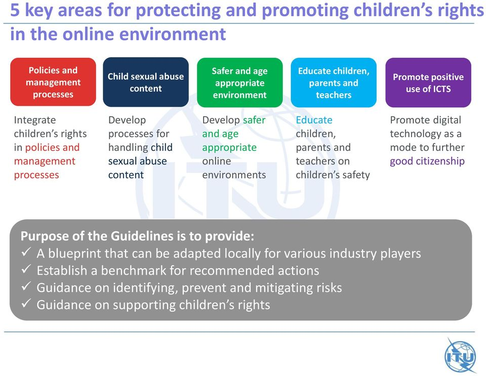 and age appropriate online environments Educate children, parents and teachers on children s safety Promote digital technology as a mode to further good citizenship Purpose of the Guidelines is to