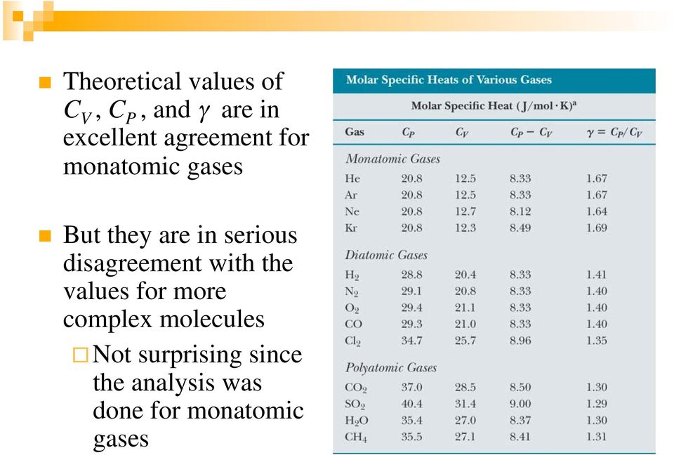 disagreement with the values for more complex molecules