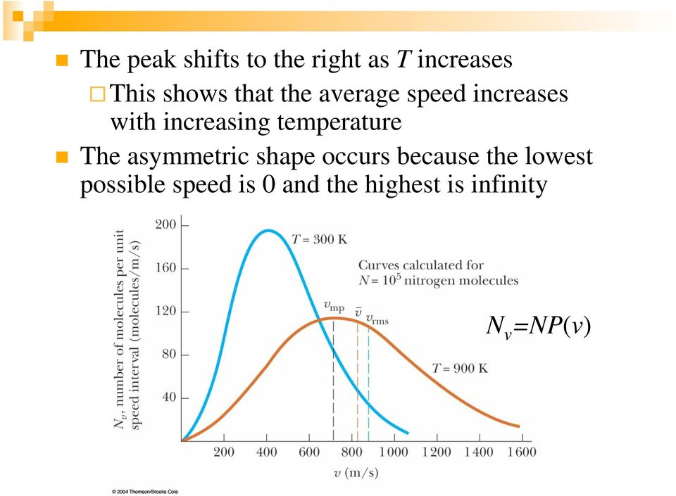 temperature The asymmetric shape occurs because the
