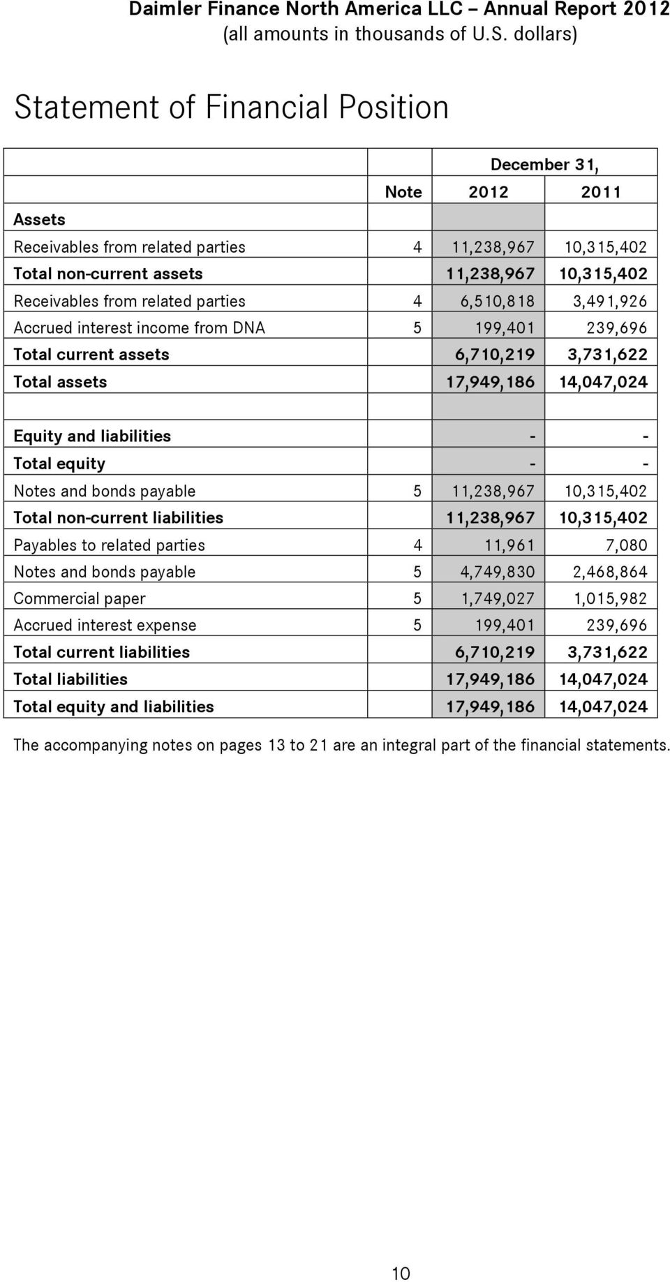 - Notes and bonds payable 5 11,238,967 10,315,402 Total non-current liabilities 11,238,967 10,315,402 Payables to related parties 4 11,961 7,080 Notes and bonds payable 5 4,749,830 2,468,864