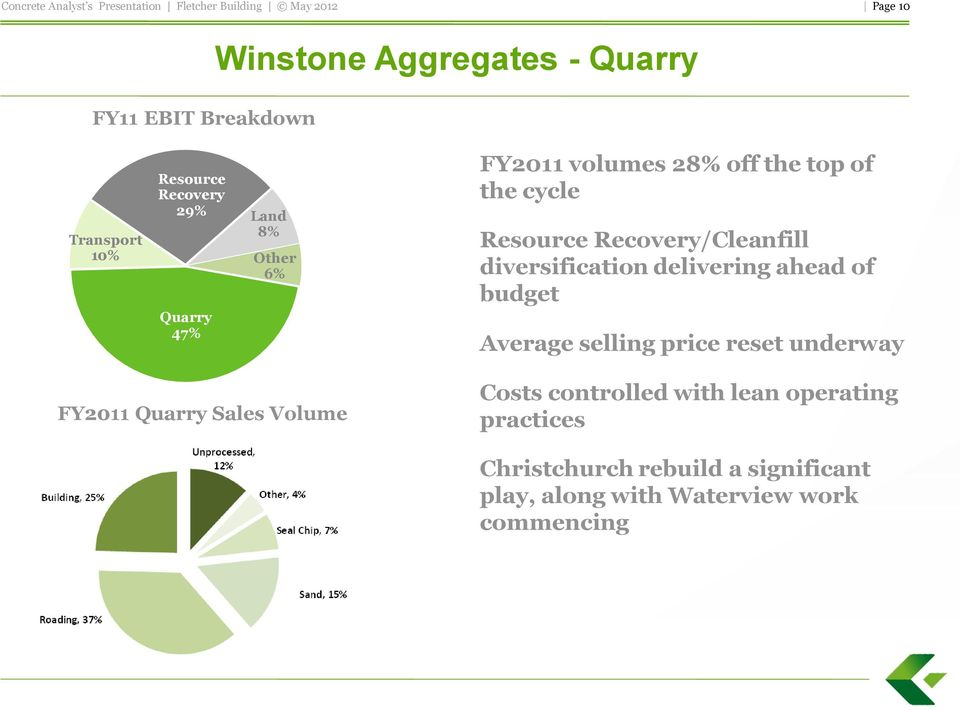 diversification delivering ahead of budget Average selling price reset underway FY2011 Quarry Sales Volume