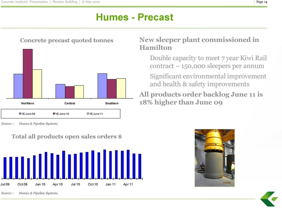 improvements All products order backlog June 11 is 18% higher than June 09 YE June 09 YE June 10 YE June 11 Source : Humes &
