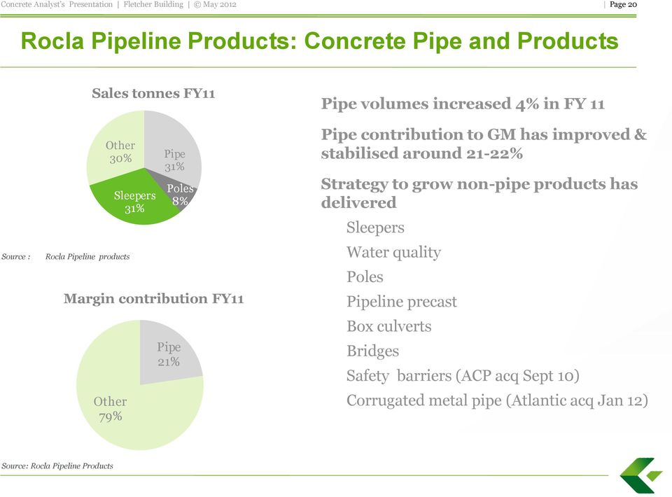 has improved & stabilised around 21-22% Strategy to grow non-pipe products has delivered Sleepers Water quality Poles Pipeline
