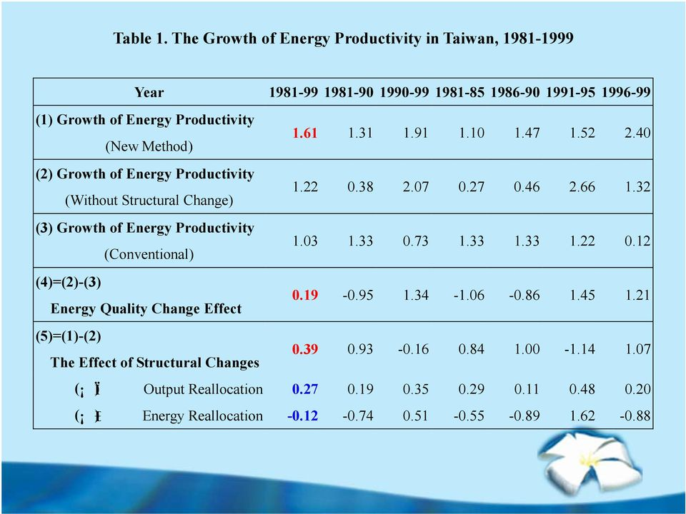 (2) Growth of Energy Productivity (Without Structural Change) (3) Growth of Energy Productivity (Conventional) 1.61 1.31 1.91 1.10 1.47 1.52 2.40 1.22 0.38 2.07 0.