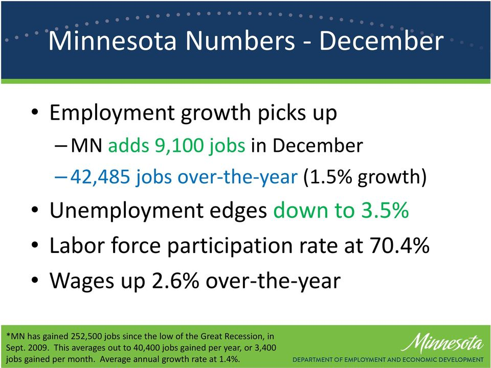 6% over the year *MN has gained 252,500 jobs since the low of the Great Recession, in Sept. 2009.