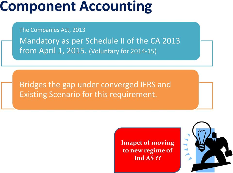 (Voluntary for 2014-15) Bridges the gap under converged IFRS