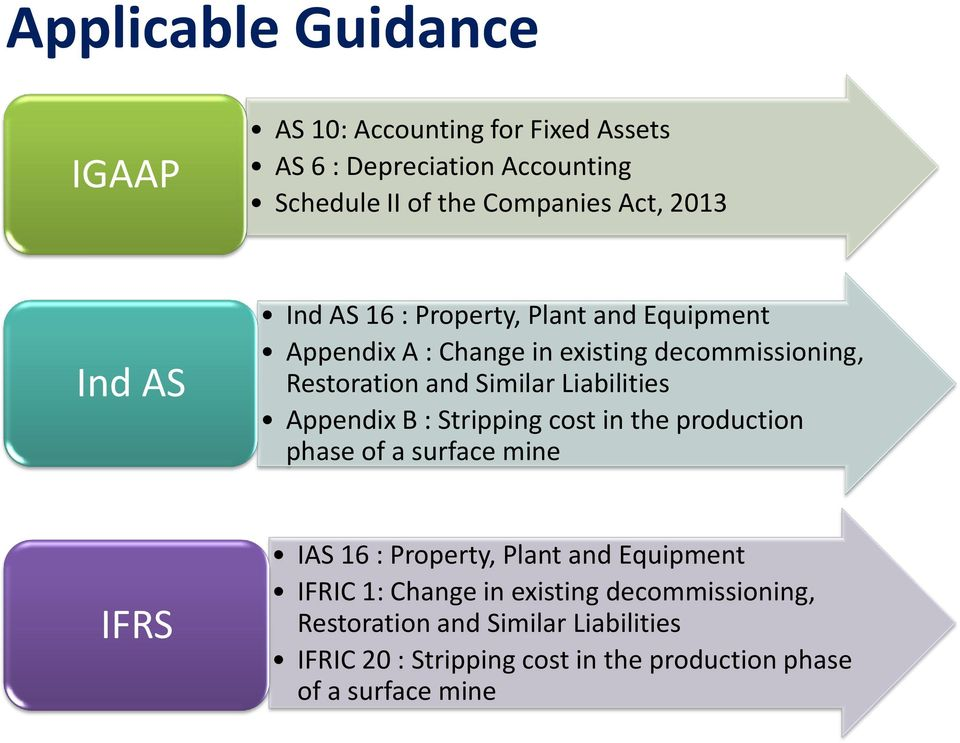 Liabilities Appendix B : Stripping cost in the production phase of a surface mine IFRS IAS 16 : Property, Plant and Equipment IFRIC