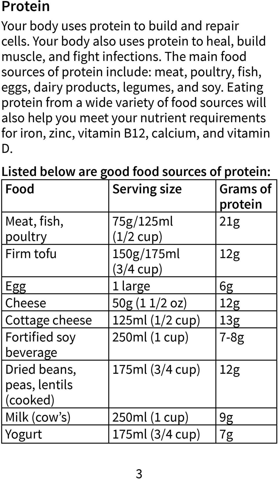 Eating protein from a wide variety of food sources will also help you meet your nutrient requirements for iron, zinc, vitamin B12, calcium, and vitamin D.