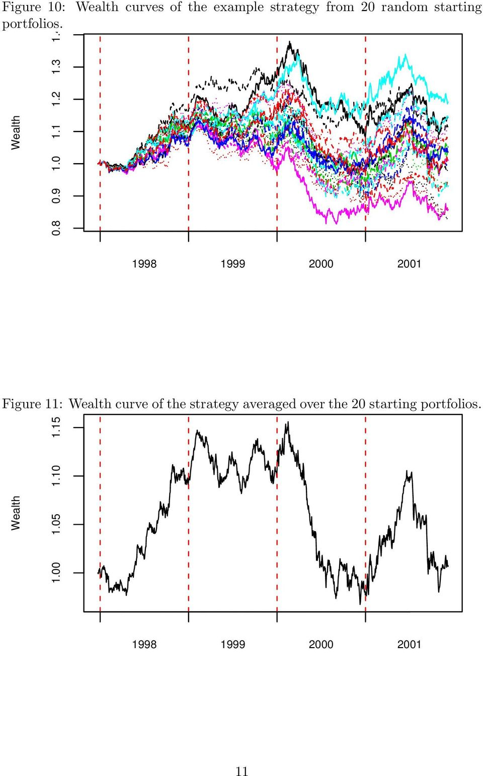 3 1.4 Figure 11: Wealth curve of the strategy averaged