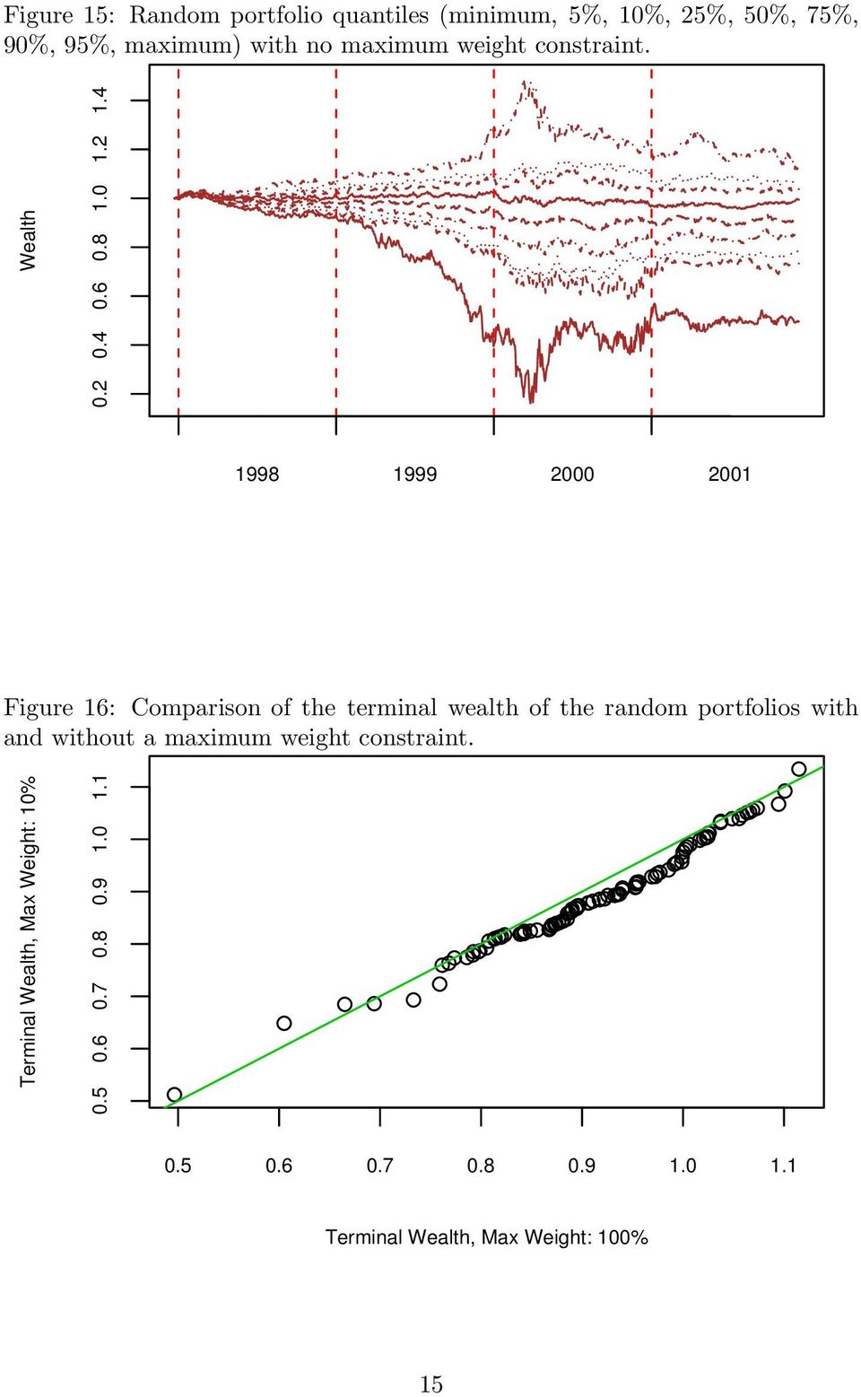 4 Figure 16: Comparison of the terminal wealth of the random portfolios with and without a maximum
