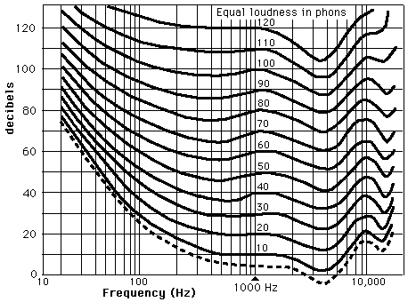 Loudness Level and Frequency Equal Loudness Curves Two sounds having the same intensity may not have equal loudness.