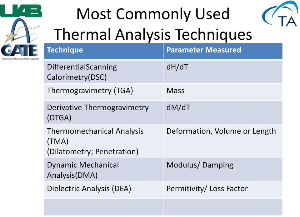 (DTGA) Thermomechanical Analysis (TMA) (Dilatometry; Penetration) Dynamic Mechanical