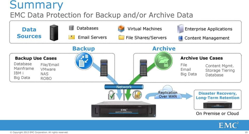 Archive Use Cases Database Mainframe IBM i Big Data File/Email VMware NAS ROBO File Email Big Data Content