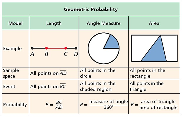 Ex#1: Use length to find geometric probability. A point is chosen randomly on PS. Find the probability of each event. A. The point is on RS.