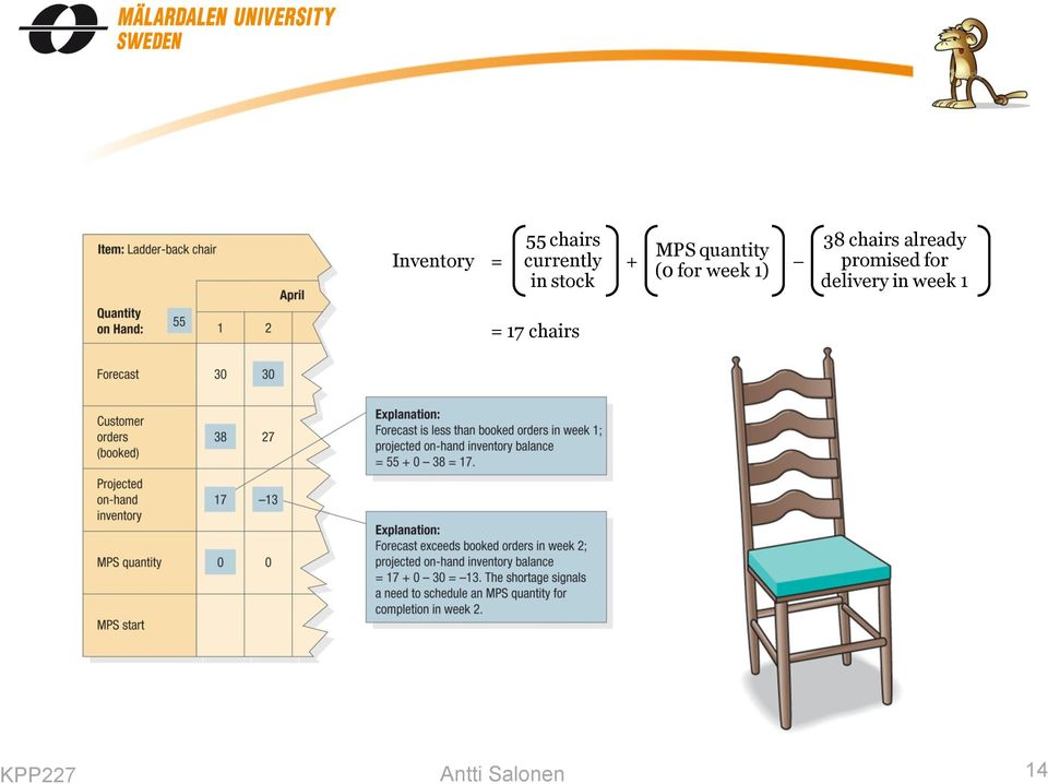 week where: Projected requirements = max(forecast, Customer orders booked) 55 chairs Inventory =