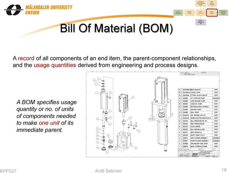 engineering and process designs. A BOM specifies usage quantity or no.