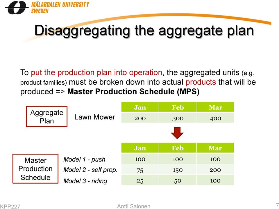 Production Schedule (MPS) Aggregate Plan Lawn Mower Jan Feb Mar 200 300 400 Master Production