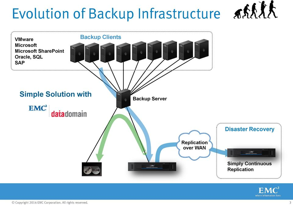 Simple Solution with Backup Server Disaster Recovery