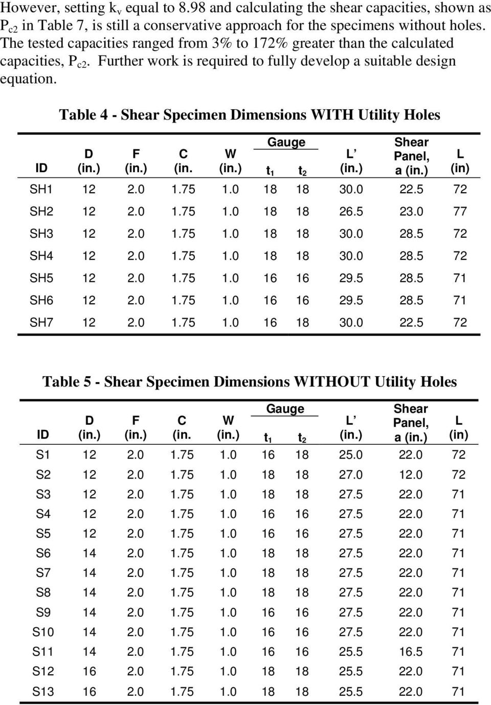 Table 4 - Shear Specimen Dimensions WITH Utility Holes Gauge Shear ID D (in.) F (in.) C (in. W (in.) t 1 t 2 L (in.) Panel, a (in.) L (in) SH1 12 2.0 1.75 1.0 18 18 30.0 22.5 72 SH2 12 2.0 1.75 1.0 18 18 26.