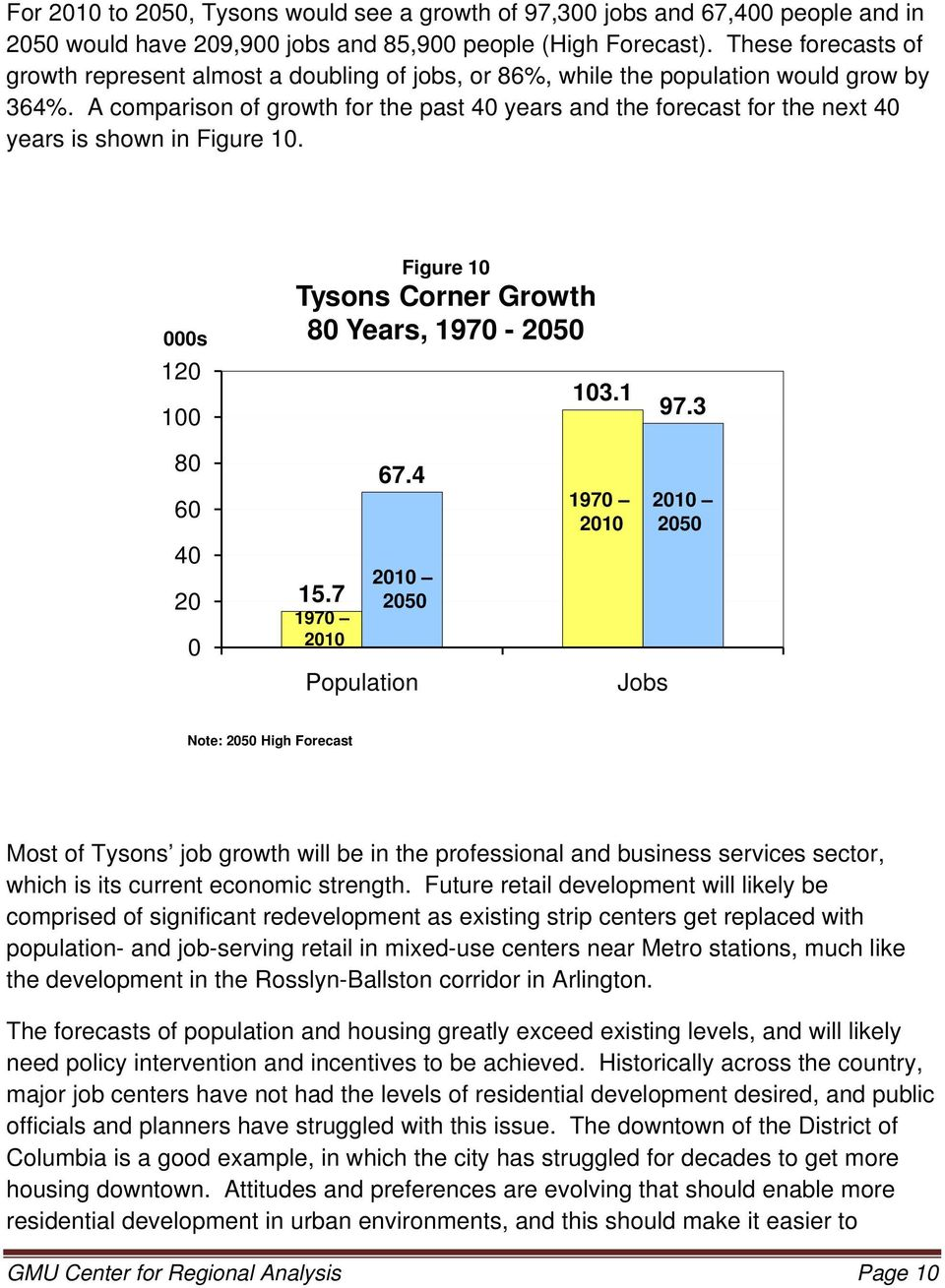 A comparison of growth for the past 40 years and the forecast for the next 40 years is shown in Figure 10. 000s 120 100 Figure 10 Tysons Corner Growth 80 Years, 1970-2050 103.1 97.3 80 60 40 20 0 15.